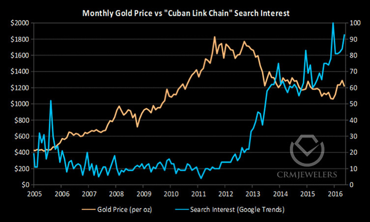 historical cuban link interest versus gold price