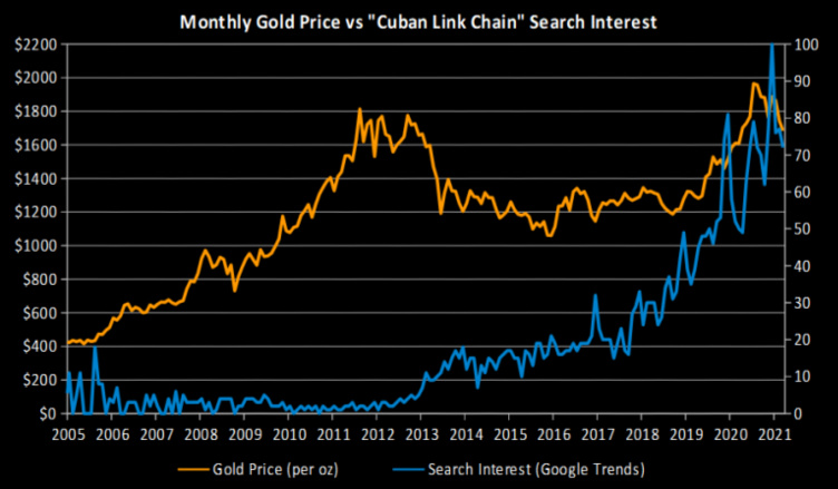gold prices vs google trends cuban link data